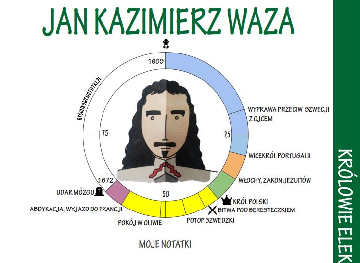Jak Kazimierz Waza